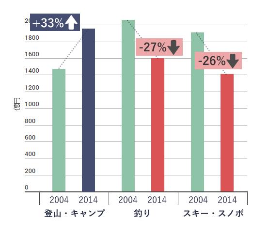 アウトドア用品市場規模
