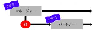 コンサルタントの昇進図