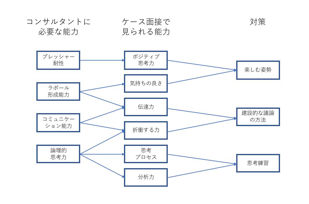 【戦略コンサル内定者監修】ケース面接で求められている能力とは【ケース対策】