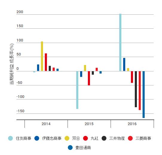 総合商社利益成長率比較
