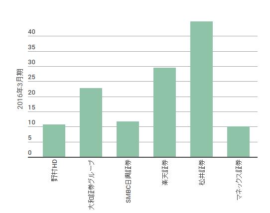 証券会社の利益率比較