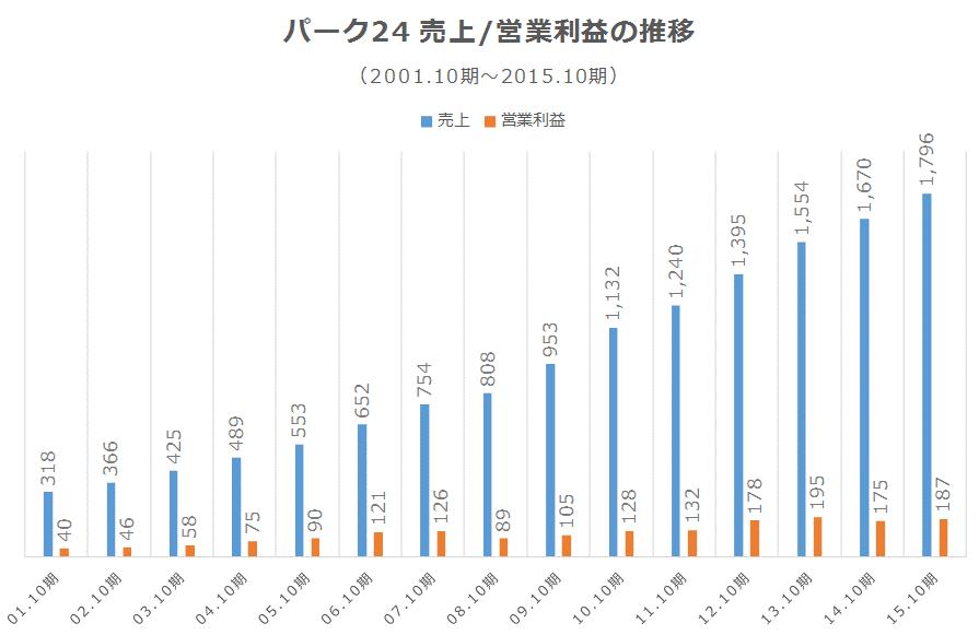 パーク24 売上/営業利益の推移※2