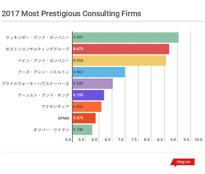 2017-most-prestigious-consulting