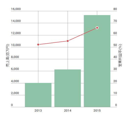 FPGの業績データ