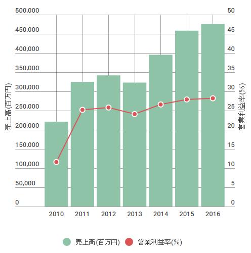 SMCの売上高・営業利益率