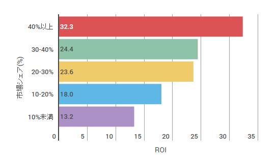 PIMS研究に基づく、市場シェアとROIの関係性