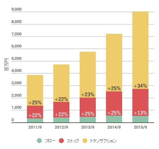 GMOペイメントゲートウェイのセグメント別売上高の推移図